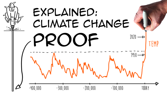 Is climate change human made? (Vostok ice core research)