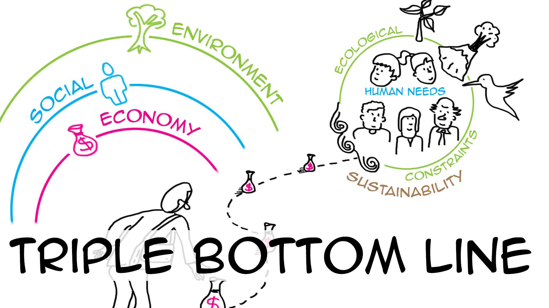Triple bottom line: the science of good business