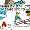 Sustainability-Gap