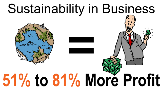 Sustainability in Business = 51% to 81% MORE PROFIT