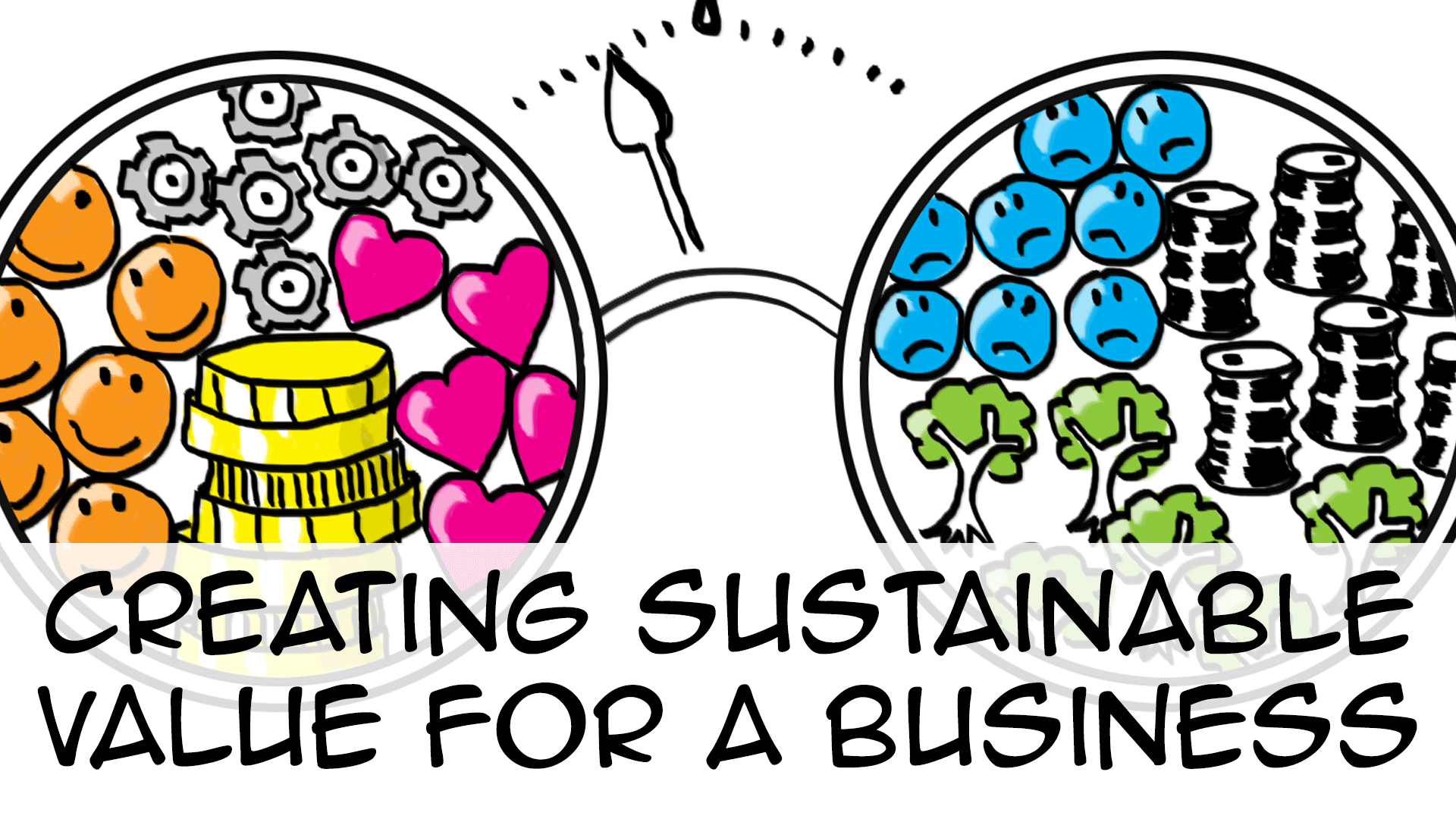 Creating sustainable value (for a business)