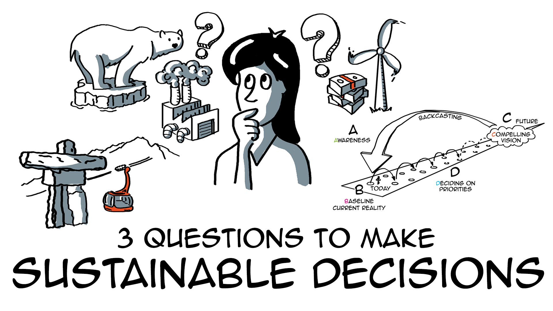 3 questions to make sustainable decisions