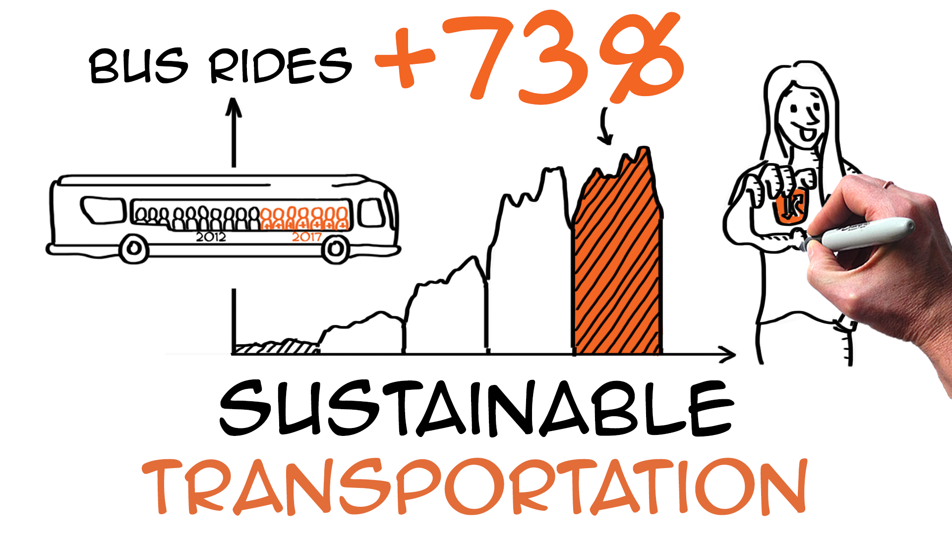 Sustainable transportation: increase bus ridership by 70% in your city!