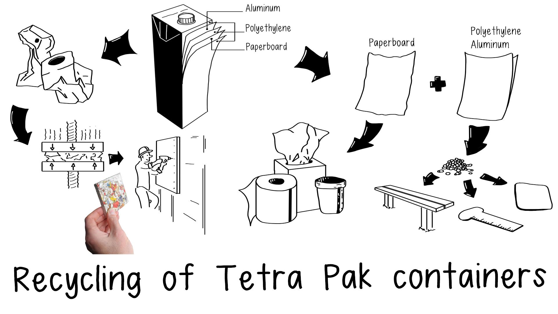 Tetra-Pak-Recycling