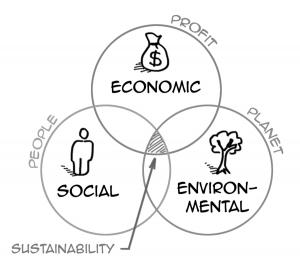 3-pillars-sustainability-definition