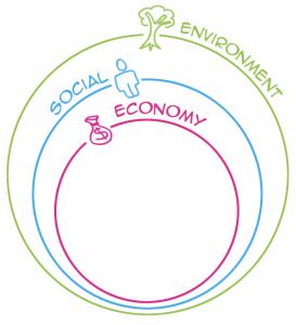 triple-bottom-line-sustainability