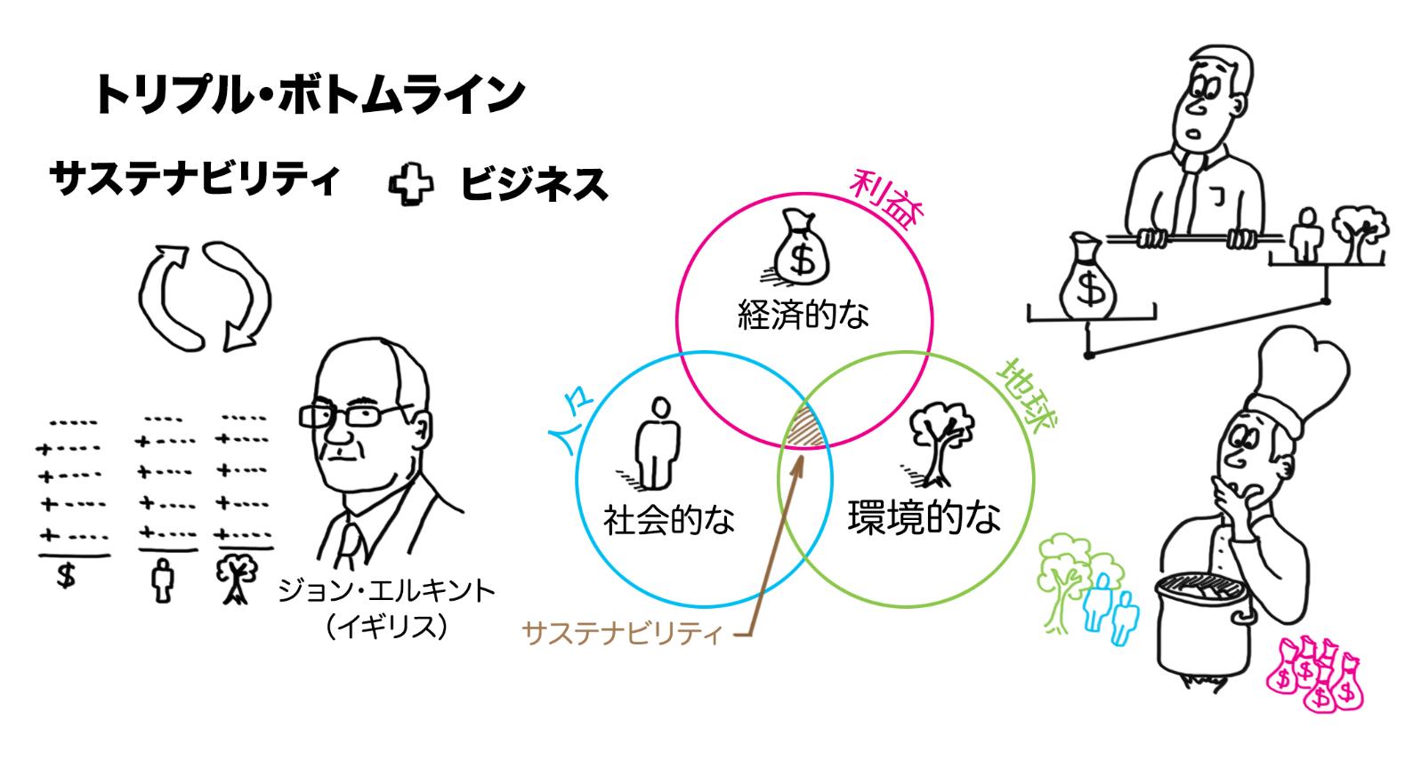 développement-durable-illustré-japonais