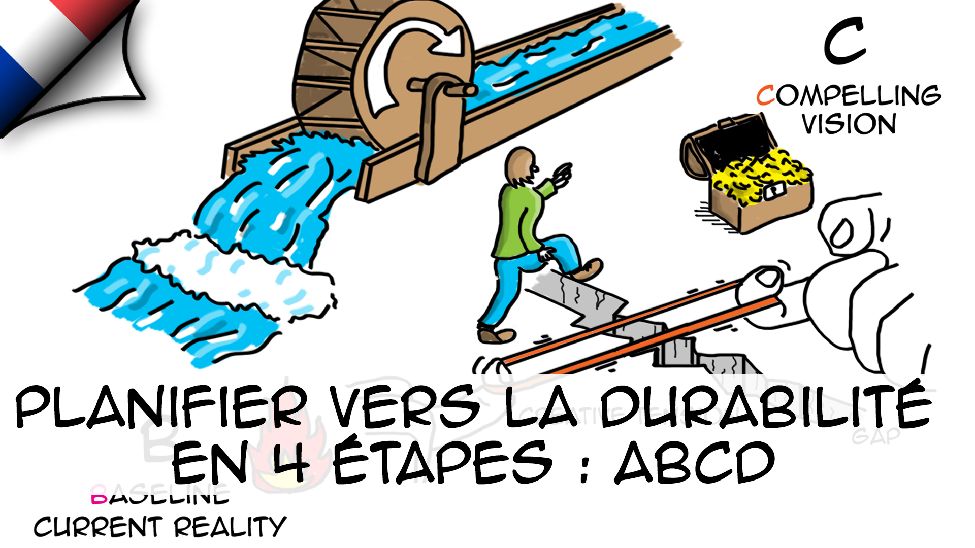 Planification durable en 4 étapes: ABCD