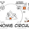 Economie-Circulaire