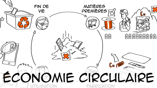 Economie circulaire : définition & exemples